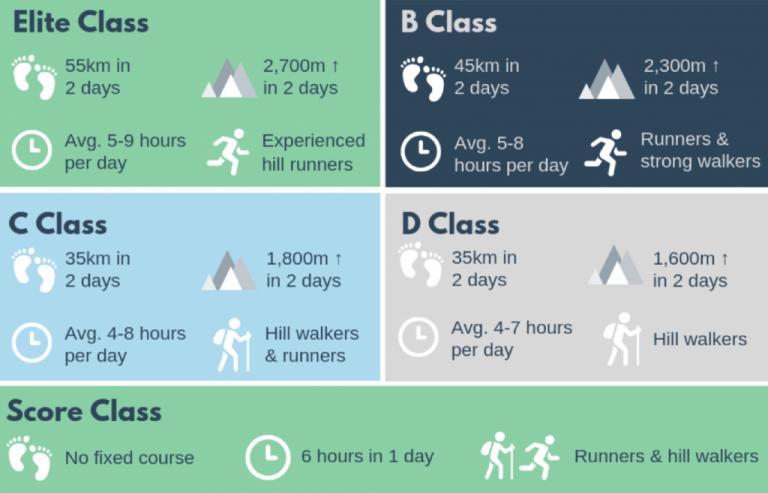 Mourne Mountain Marathon classes